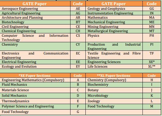 Gate paper